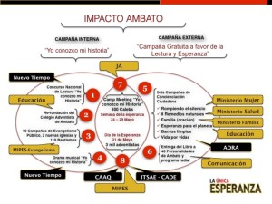 Impacto Ambato tiene previsto actuar desde dos frentes: Interno y externo detallados en este cuadro.